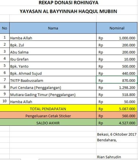 Rekap Donasi Rohinya Al Bayyinah